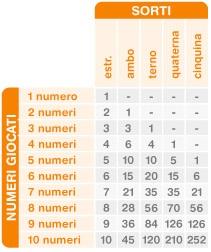 sorti numeri lotto, Probabilità di vincita